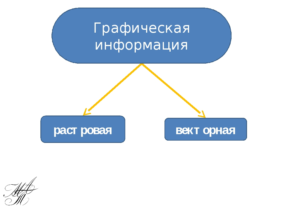 векторная растровая Графическая информация