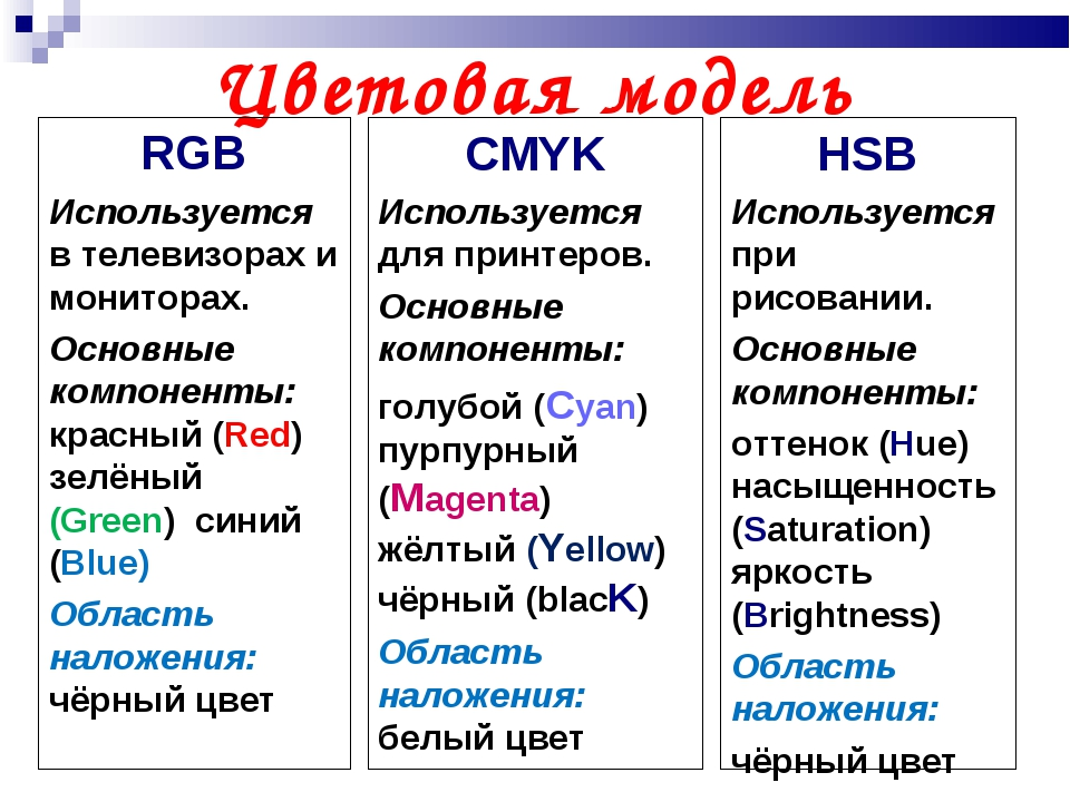 Цветовая модель RGB Используется в телевизорах и мониторах. Основные компонен...