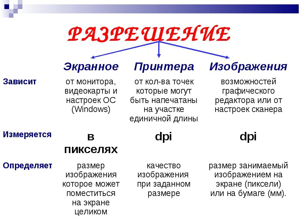 РАЗРЕШЕНИЕ ЭкранноеПринтераИзображения Зависитот монитора, видеокарты и н...