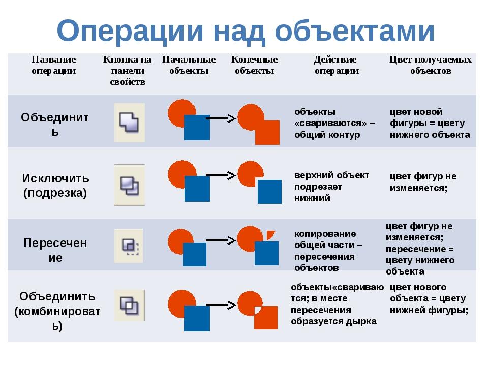 Операции над объектами цвет новой фигуры = цвету нижнего объекта цвет фигур н...
