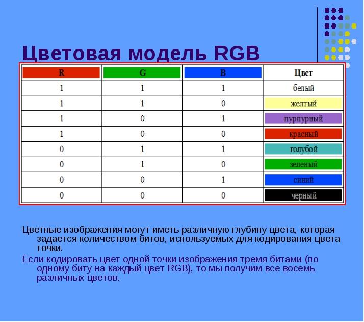 Цветовая модель RGB Цветные изображения могут иметь различную глубину цвета,...