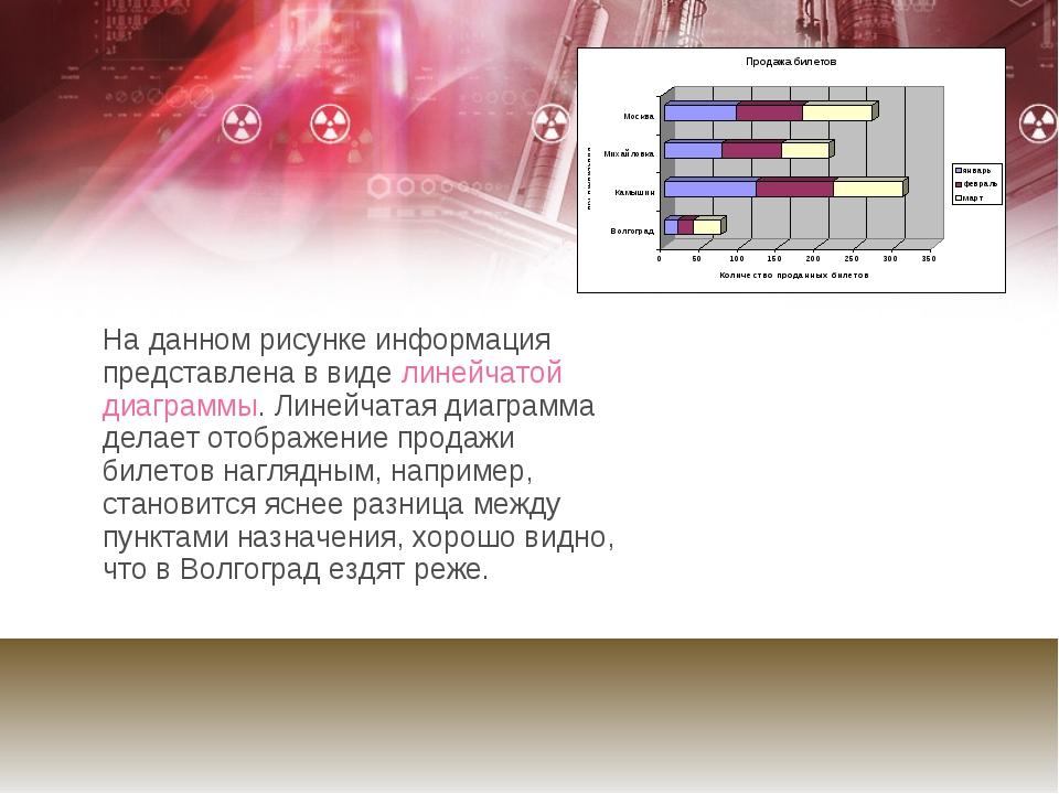 На данном рисунке информация представлена в виде линейчатой диаграммы. Лине...