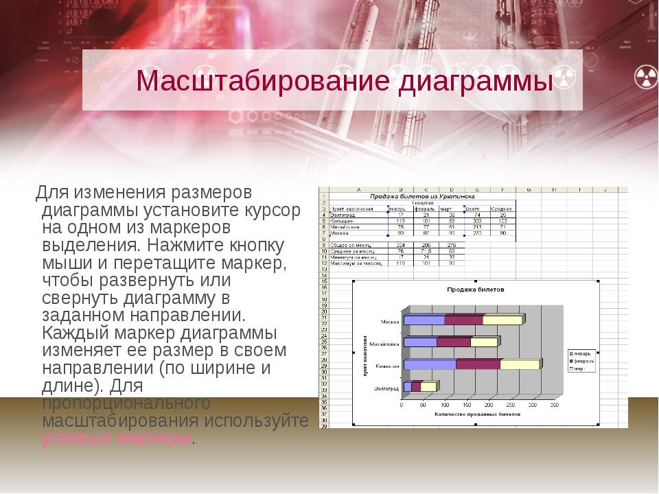 Масштабирование диаграммы Для изменения размеров диаграммы установите курсор...