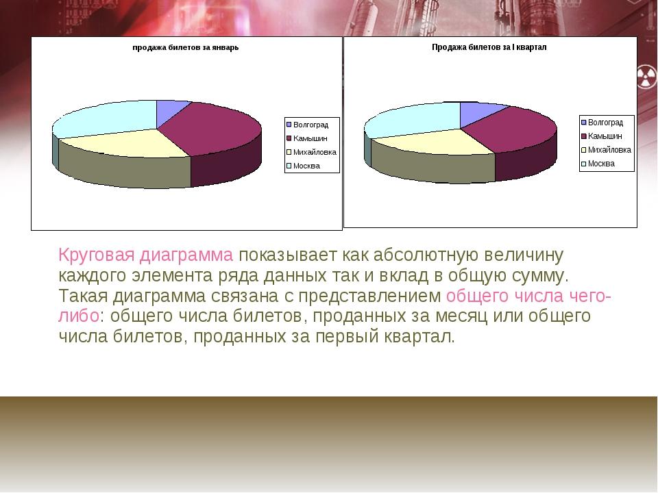 Круговая диаграмма показывает как абсолютную величину каждого элемента ряда...