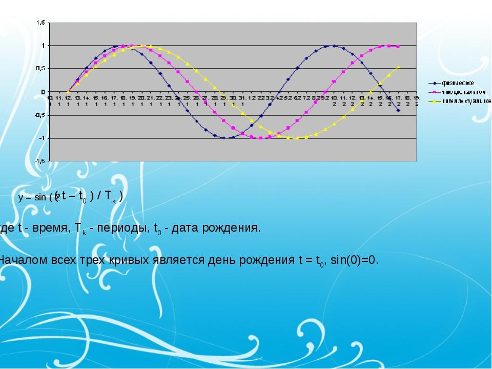 y = sin ( 2 ( t – t0 ) / Tk ) где t - время, Tk - периоды, t0 - дата рождения...