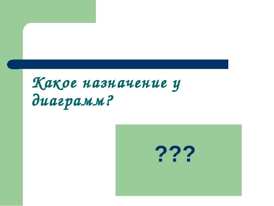 Какое назначение у диаграмм? Графическое отображение числовых значений