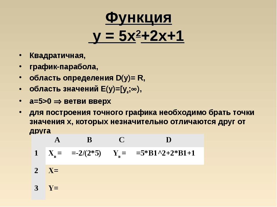 Функция у = 5x2+2x+1 Квадратичная, график-парабола, область определения D(y)=...
