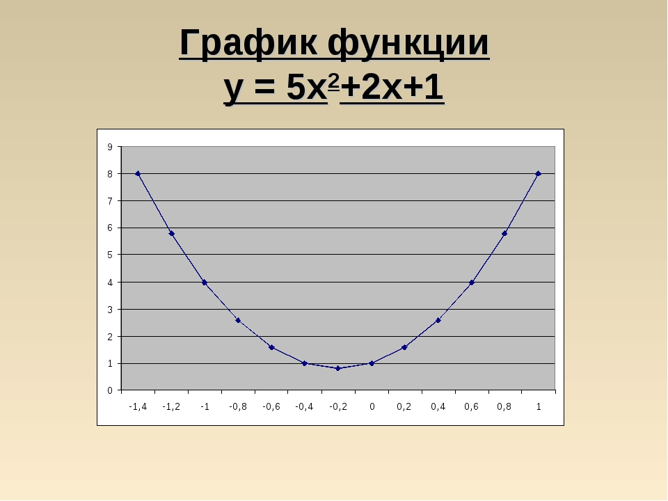 График функции у = 5x2+2x+1