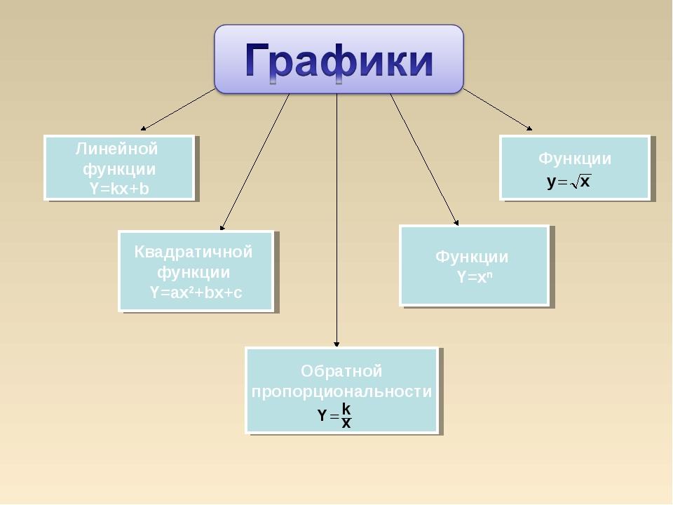 Линейной функции Y=kx+b Квадратичной функции Y=ax2+bx+c Обратной пропорционал...