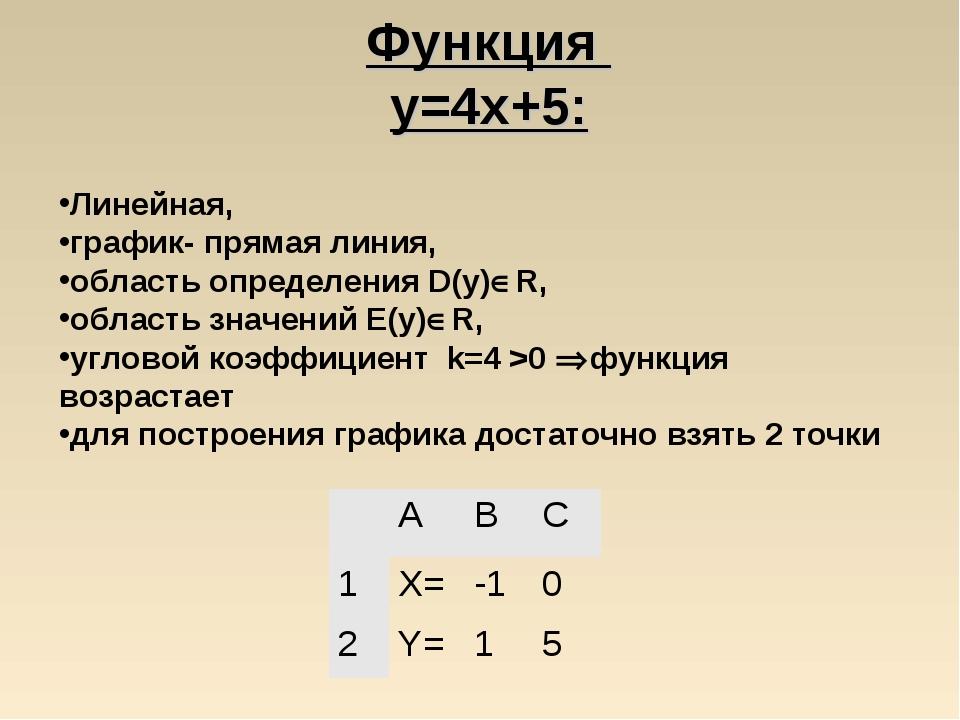 Функция y=4x+5: Линейная, график- прямая линия, область определения D(y)R, о...