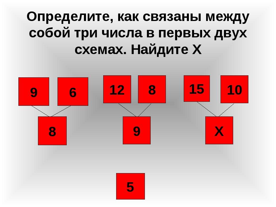 Определите, как связаны между собой три числа в первых двух схемах. Найдите Х...