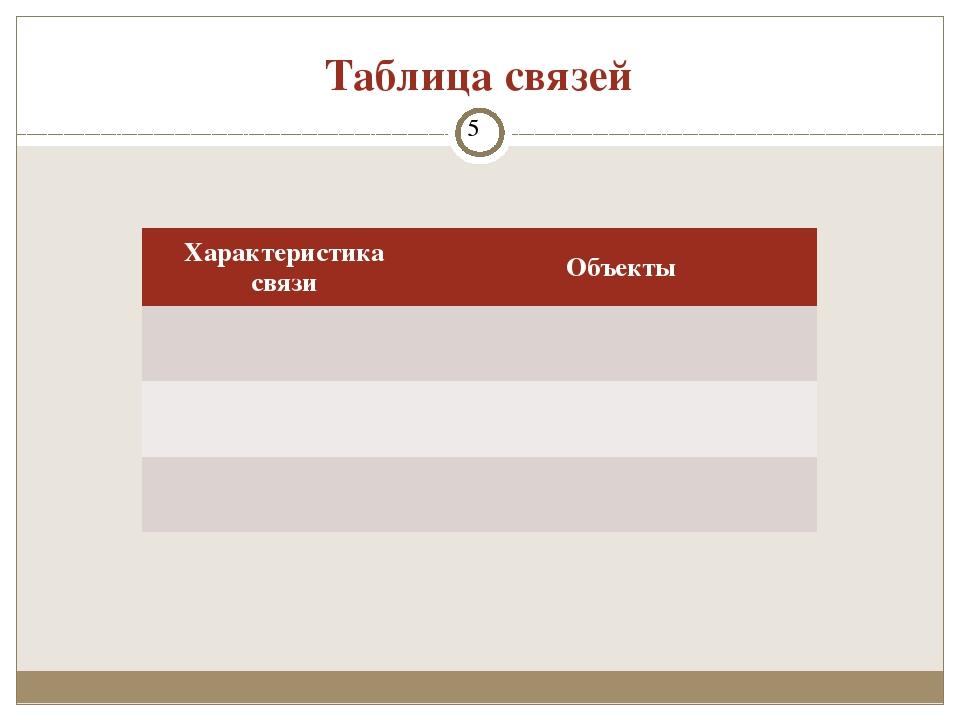 Таблица связей Проектирование базы данных Характеристикасвязи Объекты