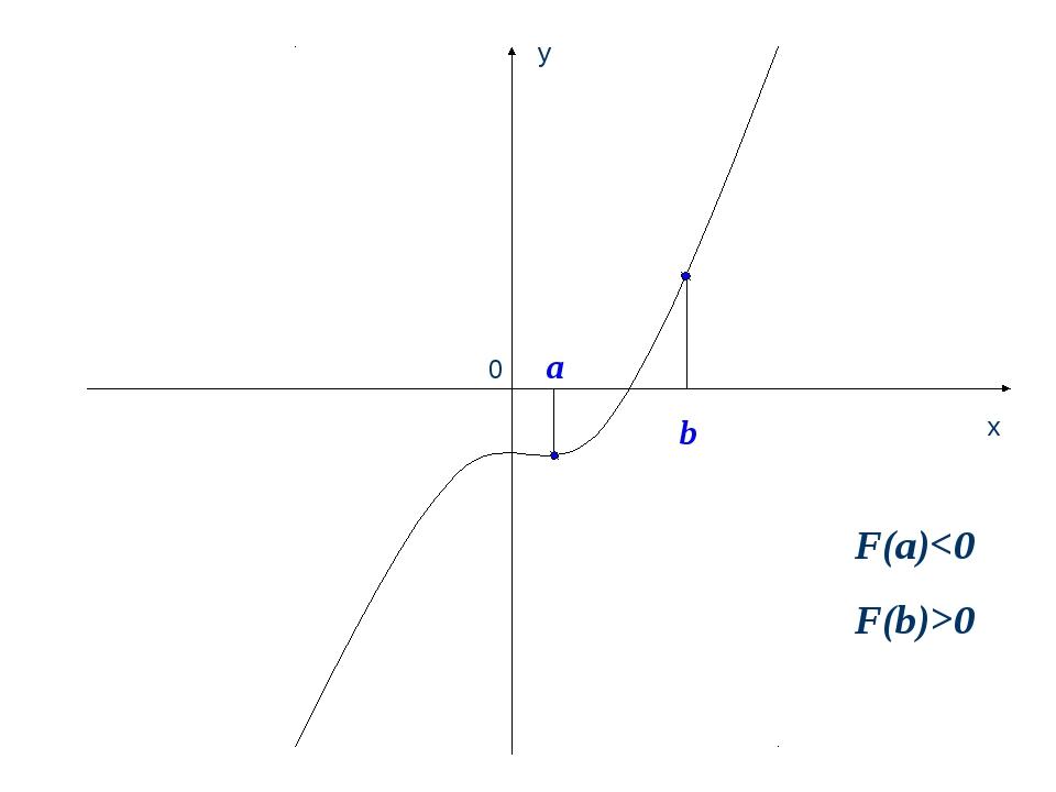 a 0 b F(a)0 x y