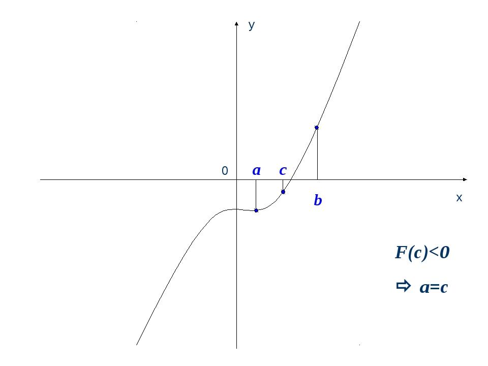 0 y x c b a F(с)