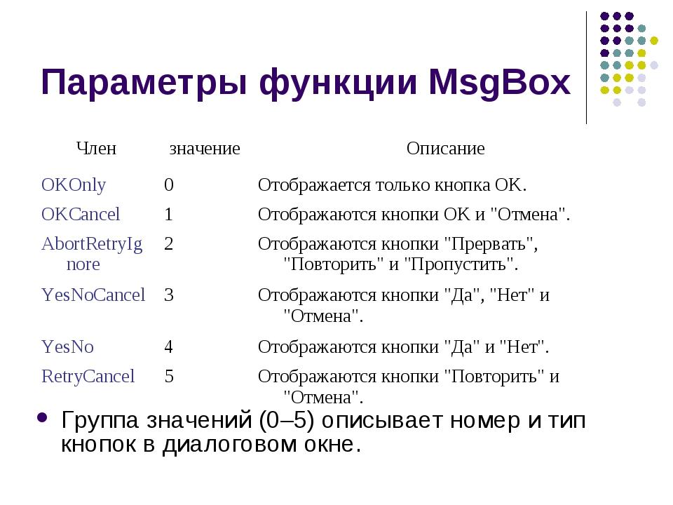 Параметры функции MsgBox Группа значений (0–5) описывает номер и тип кнопок в...