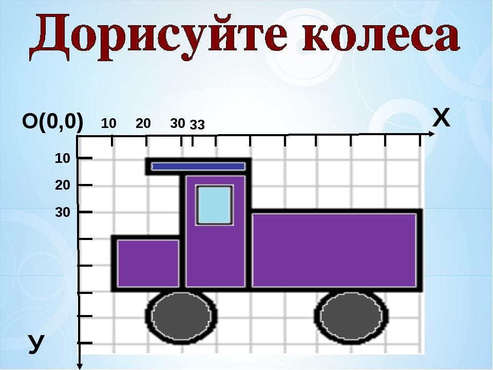 О(0,0) Х У 10 20 30 10 20 30 33