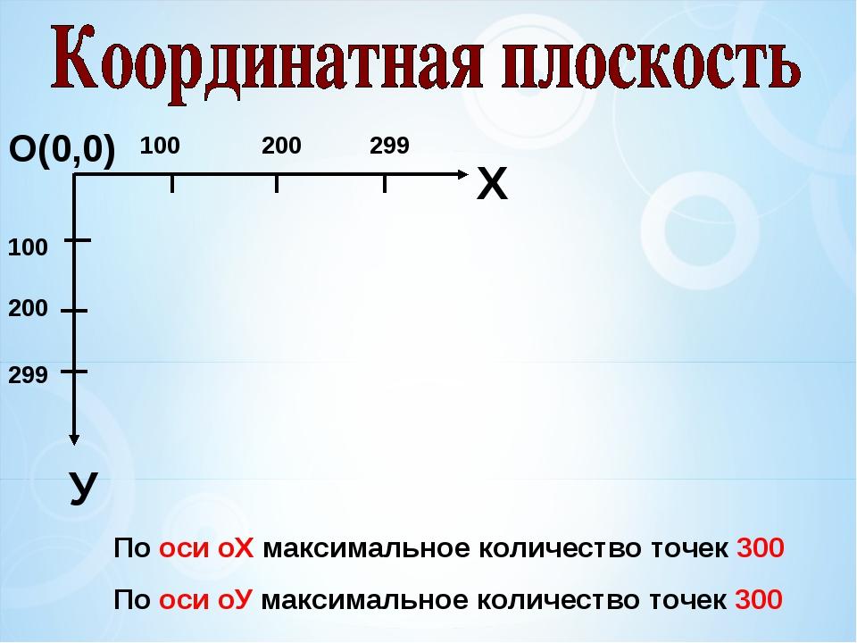 О(0,0) Х У 100 200 299 100 200 299 По оси оХ максимальное количество точек 30...