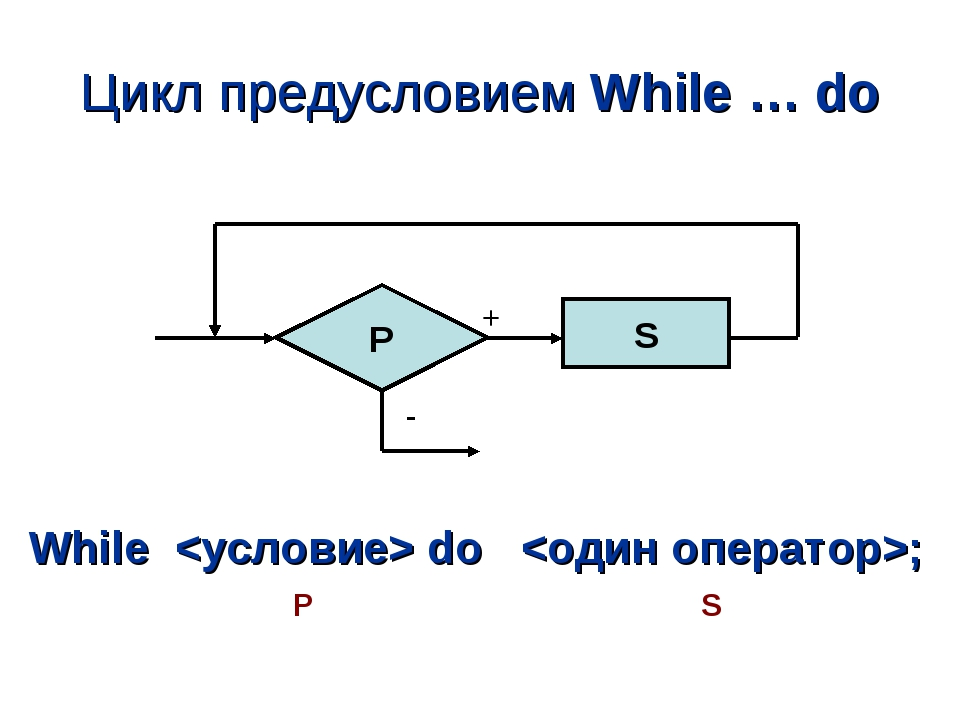 Цикл предусловием While … do P S While  do ; P S + -