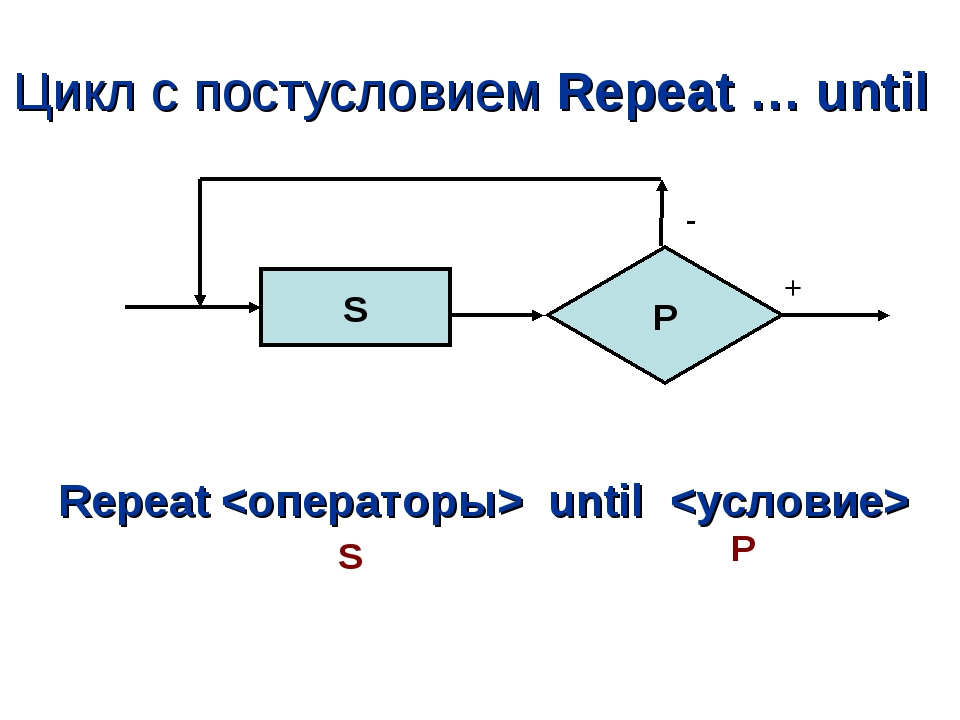 Цикл с постусловием Repeat … until Repeat  until  S P + - S P