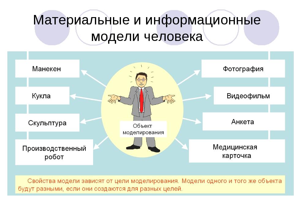 Материальные и информационные модели человека