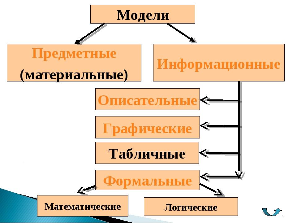 Модели Предметные (материальные) Информационные Описательные Графические Форм...
