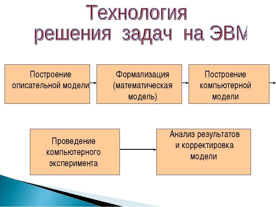 Построение описательной модели Формализация (математическая модель) Построени...
