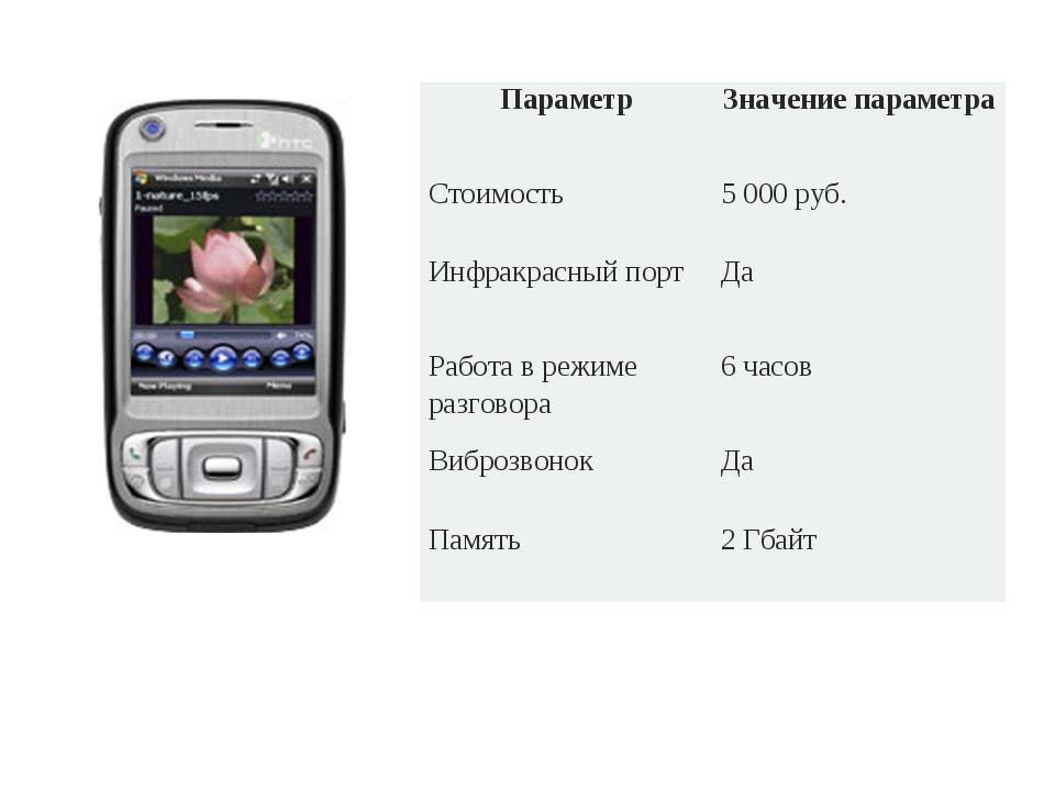 ПараметрЗначение параметра Стоимость5000 руб. Инфракрасный портДа Работ...
