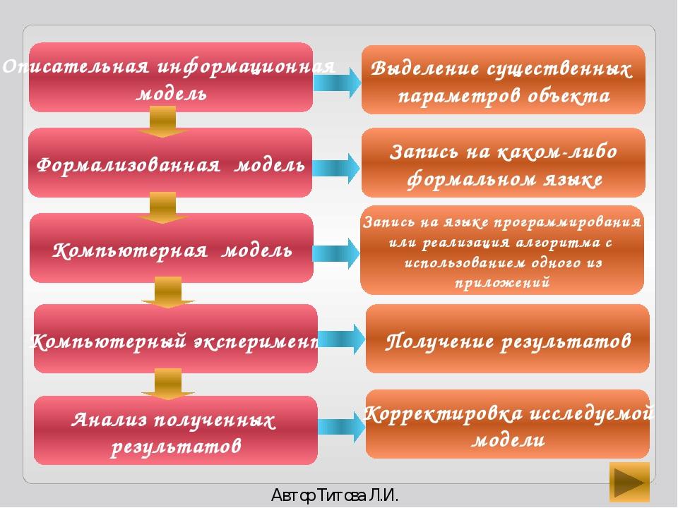 Компьютерная модель на языке Delphi Первоначально представим алгоритм в графи...
