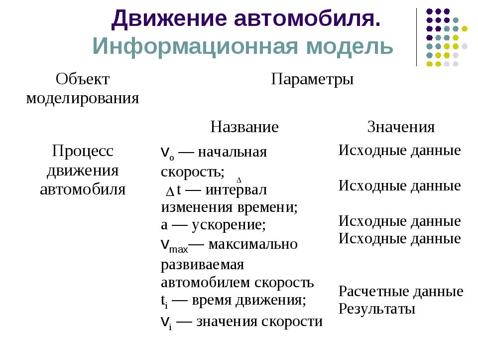 Движение автомобиля. Информационная модель Объект моделированияПараметры...