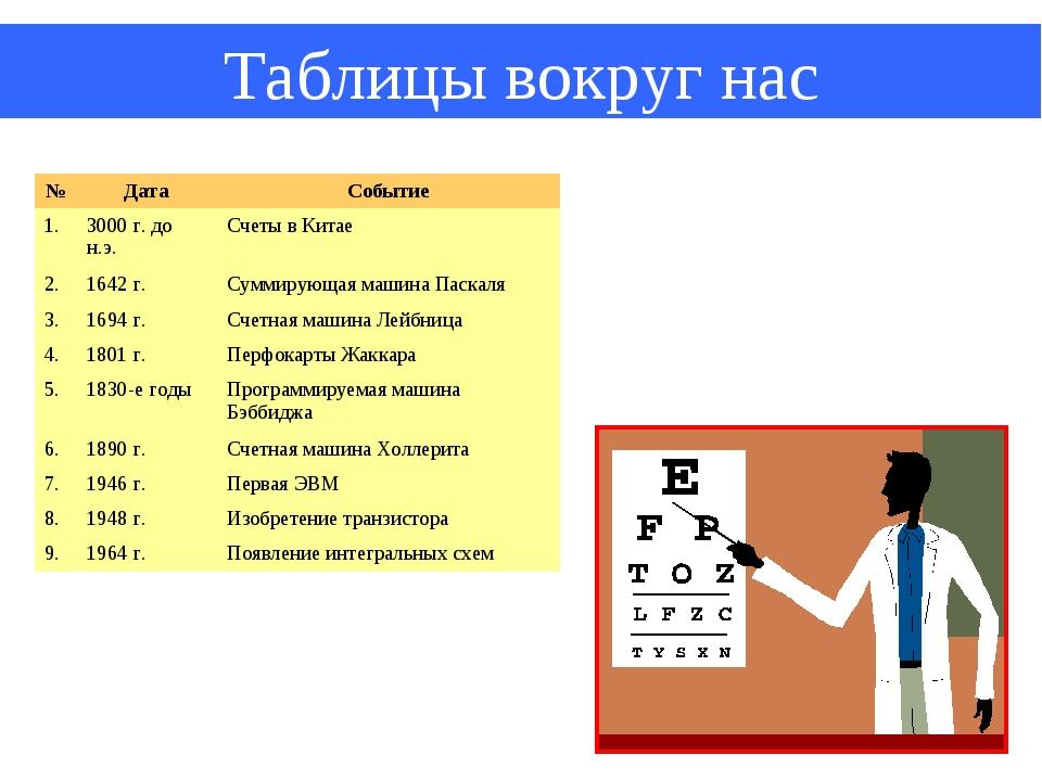 Таблицы вокруг нас №ДатаСобытие 1.3000 г. до н.э.Счеты в Китае 2.1642 г....