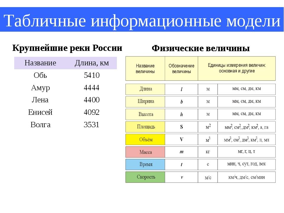 Табличные информационные модели Физические величины Крупнейшие реки России На...