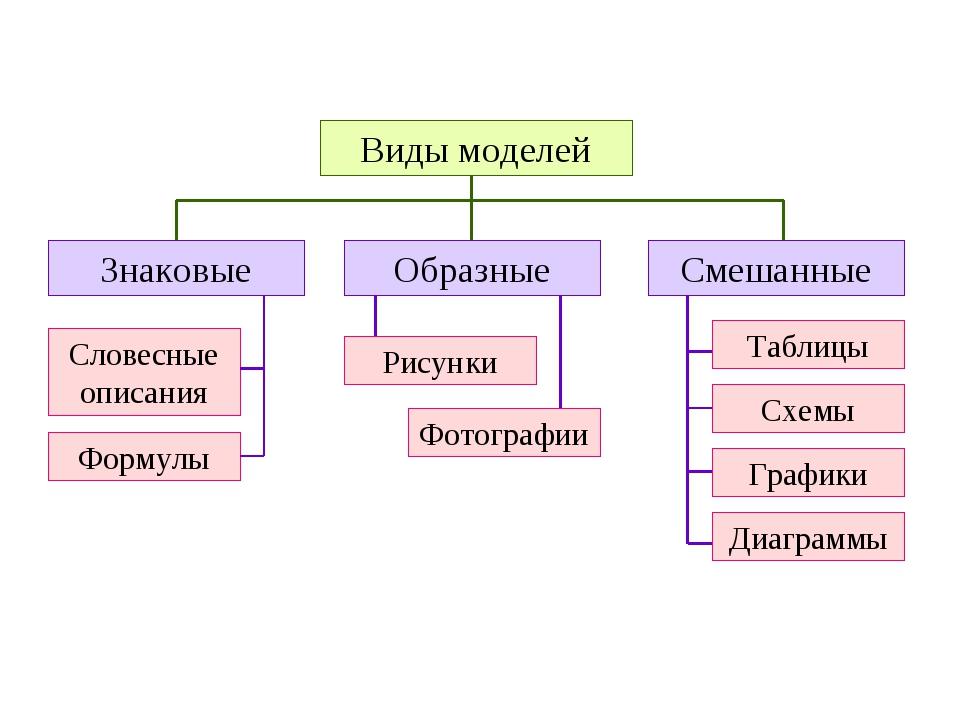 Виды моделей Образные Смешанные Знаковые Рисунки Фотографии Таблицы Графики С...