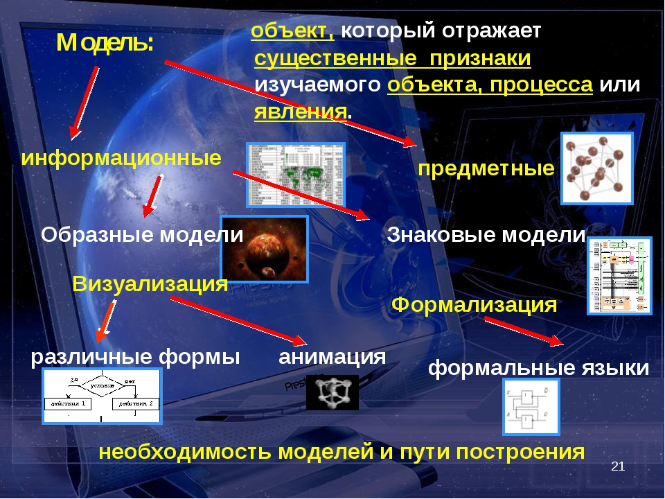 * Модель: объект, который отражает существенные признаки изучаемого объекта,...