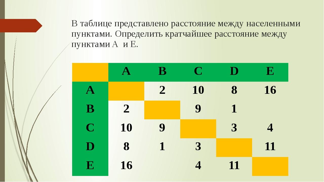 В таблице представлено расстояние между населенными пунктами. Определить крат...