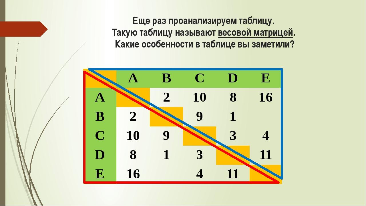 Еще раз проанализируем таблицу. Такую таблицу называют весовой матрицей. Каки...