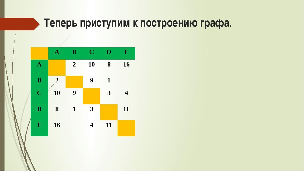 Теперь приступим к построению графа. A B C D E A 2 10 8 16 B 2 9 1 C 10 9 3 4...