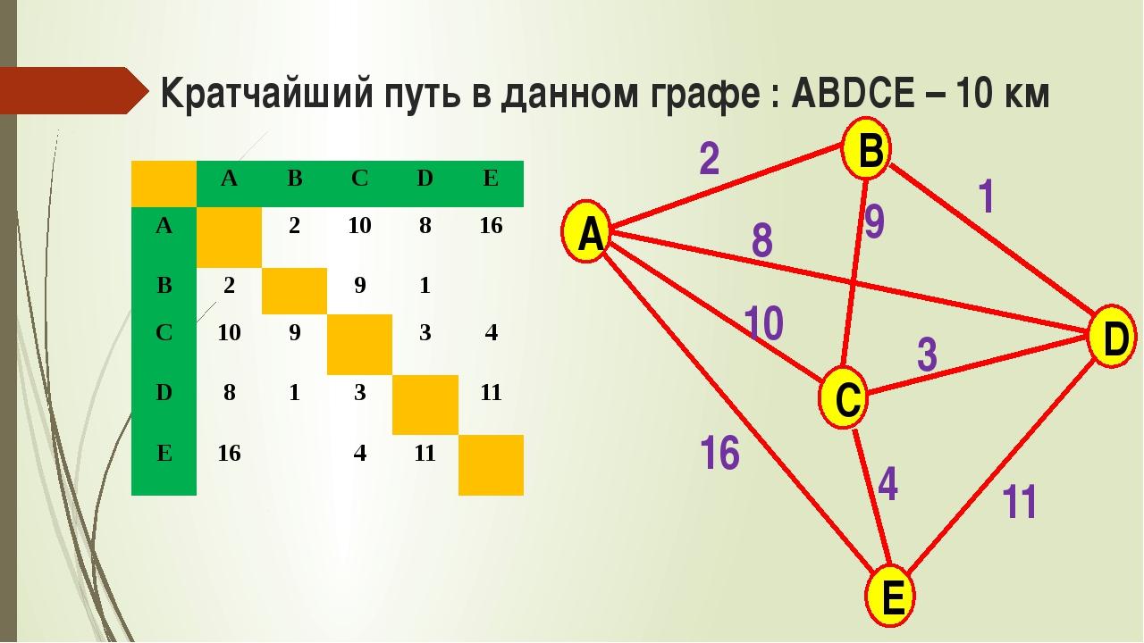 Кратчайший путь в данном графе : ABDCE – 10 км A B C E D 2 9 8 10 16 11 3 1 4...