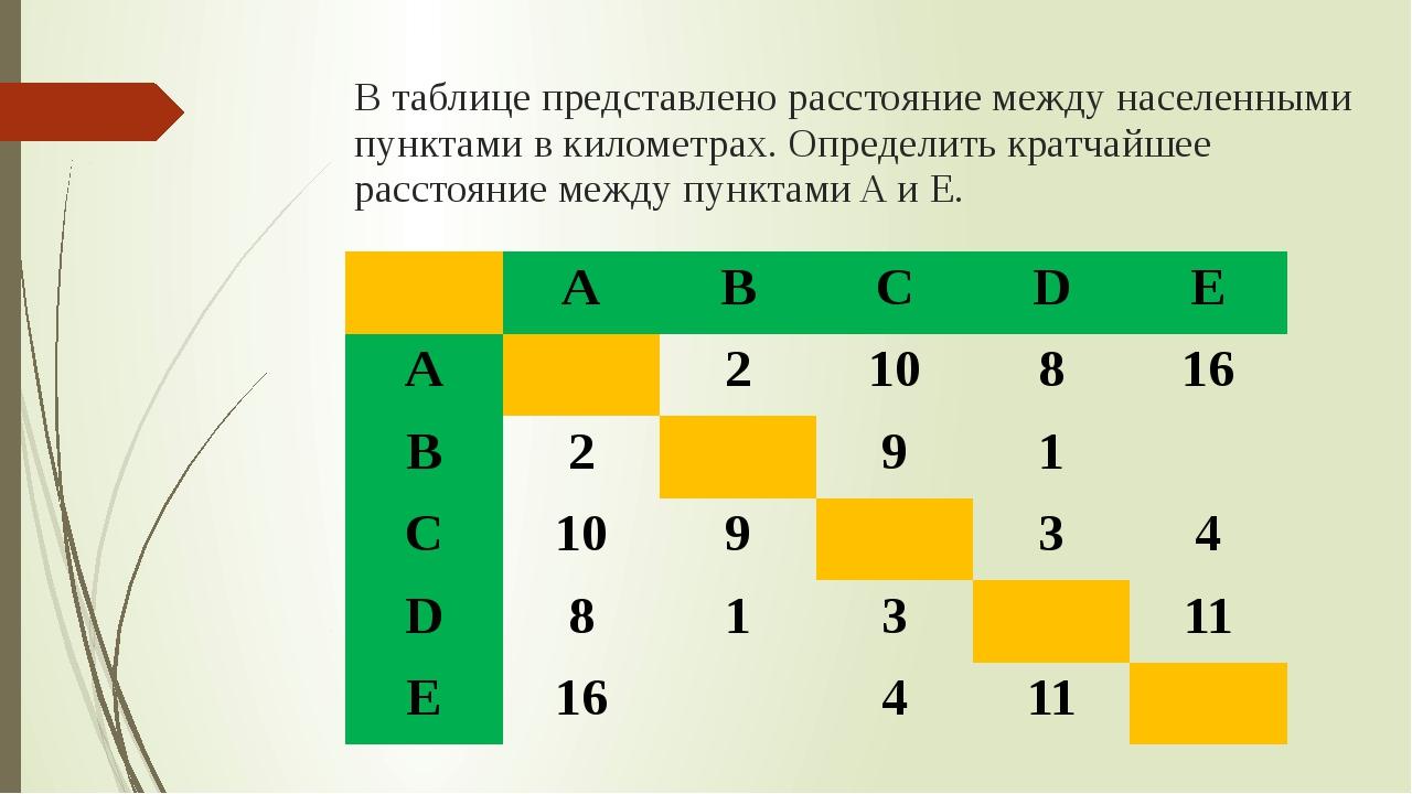 В таблице представлено расстояние между населенными пунктами в километрах. Оп...