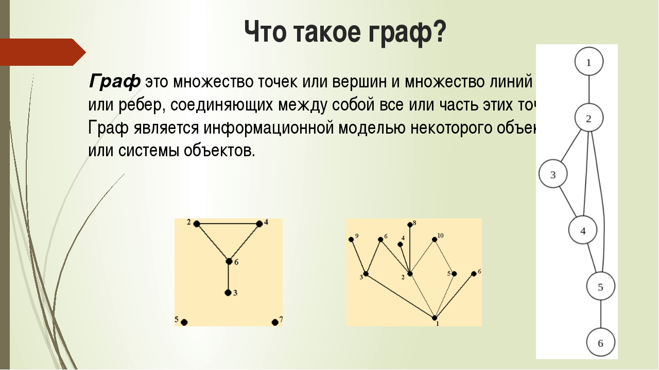 Что такое граф? Граф это множество точек или вершин и множество линий или реб...