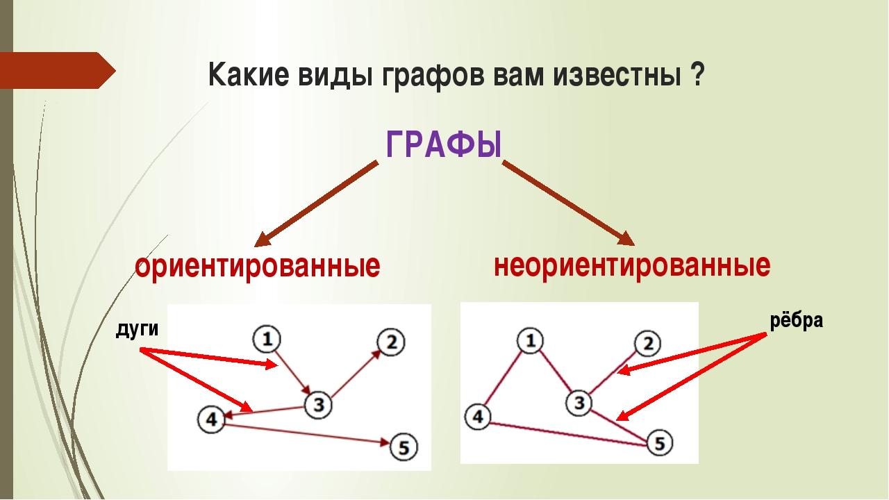 Какие виды графов вам известны ? ГРАФЫ ориентированные неориентированные дуги...