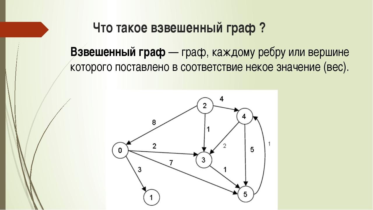 Что такое взвешенный граф ? Взвешенный граф — граф, каждому ребру или вершине...