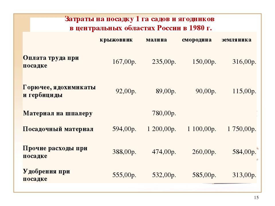 * Затраты на посадку 1 га садов и ягодников в центральных областях России в 1...