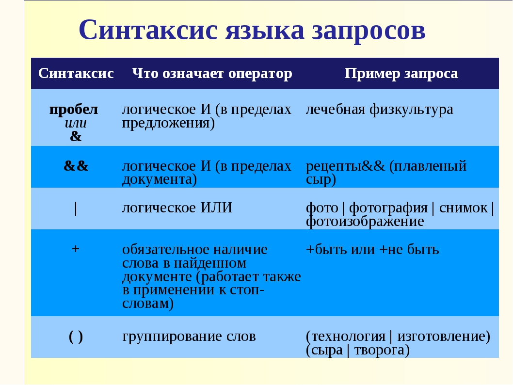 Синтаксис языка запросов СинтаксисЧто означает операторПример запроса пробе...