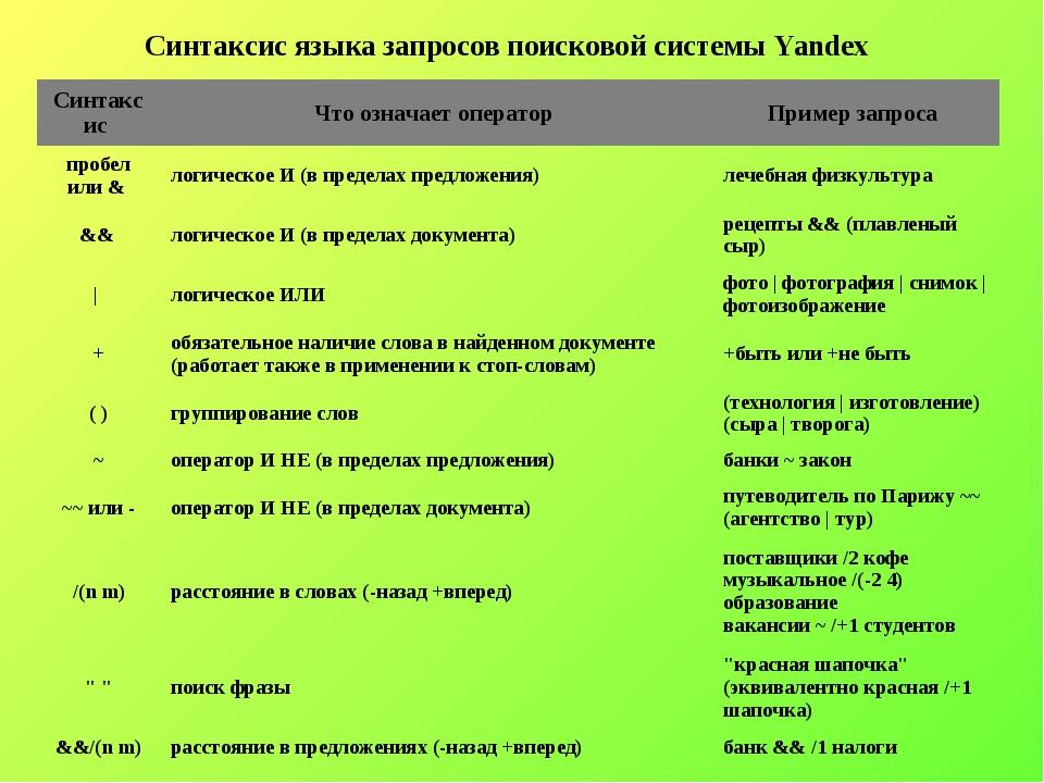 Синтаксис языка запросов поисковой системы Yandex Синтаксис Что означает опе...