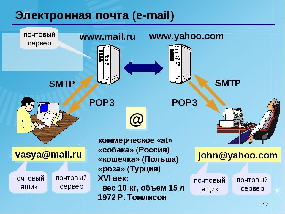 * Электронная почта (e-mail) vasya@mail.ru коммерческое «at» «собака» (Россия...