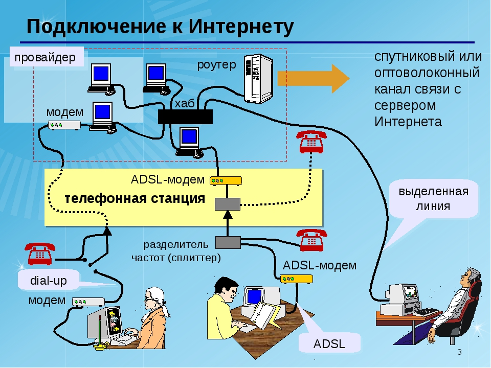 * Подключение к Интернету спутниковый или оптоволоконный канал связи с сервер...
