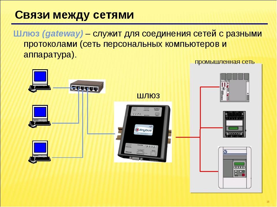 * Связи между сетями Шлюз (gateway) – служит для соединения сетей с разными п...