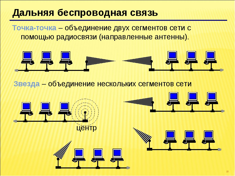 * Дальняя беспроводная связь Точка-точка – объединение двух сегментов сети с...