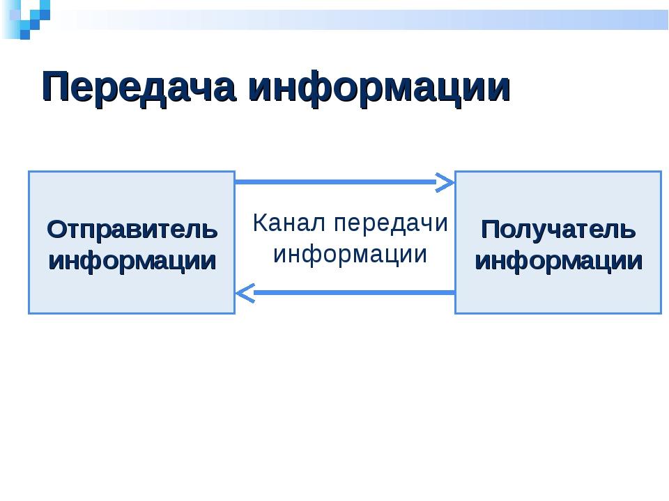 Передача информации Отправитель информации Получатель информации Канал переда...