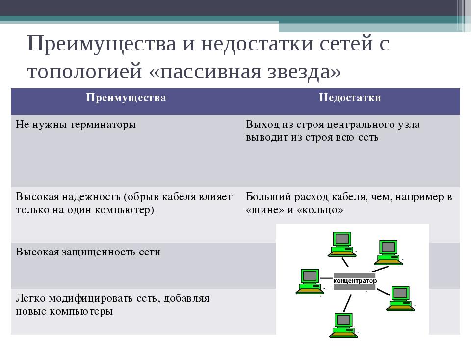 Преимущества и недостатки сетей с топологией «пассивная звезда» Преимущества...